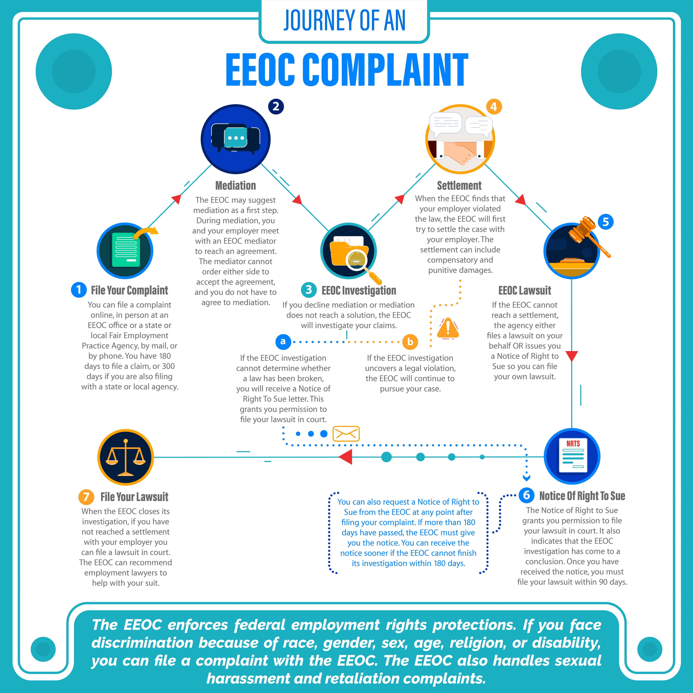 File an EEOC Complaint