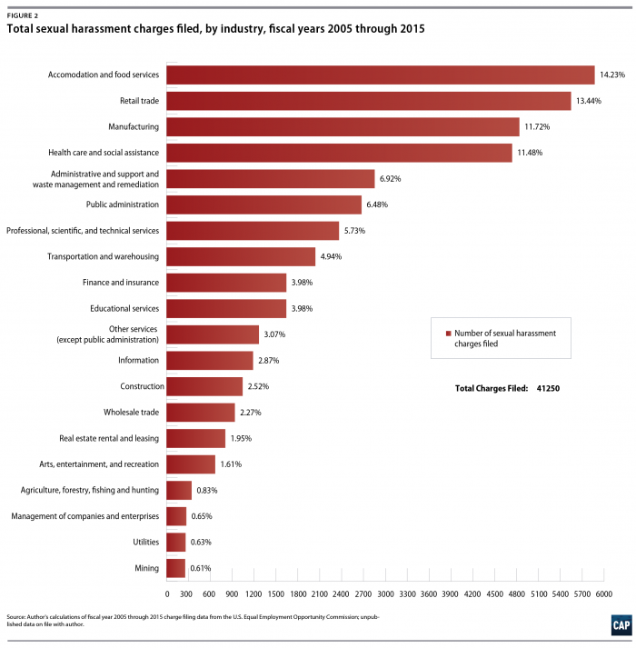 Center for American Progress chart on sexual harassment by industry, 2005-2015