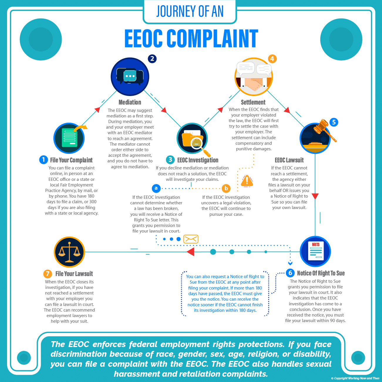 How To File An EEOC Complaint | Working Now and Then