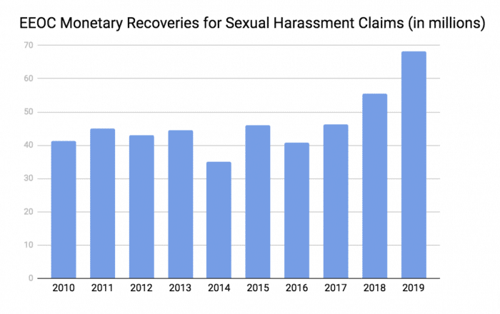 EEOC Sexual harassment results