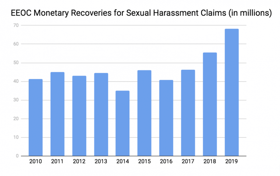 EEOC data on Sexual harassment results
