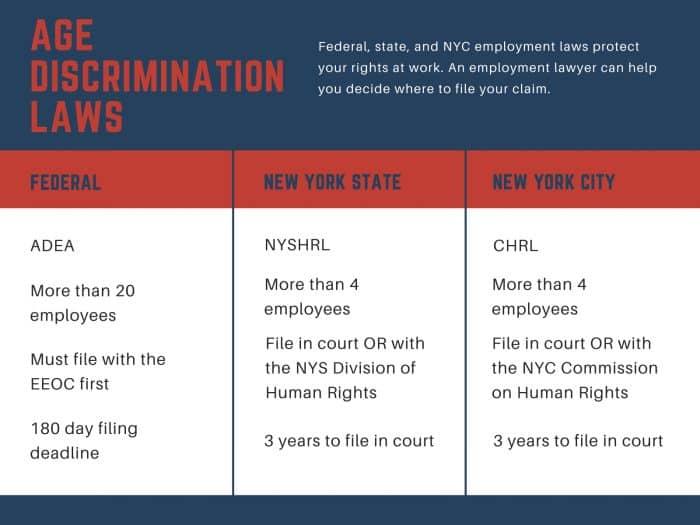 Age discrimination laws