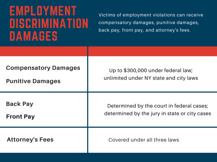 Employment discrimination damages