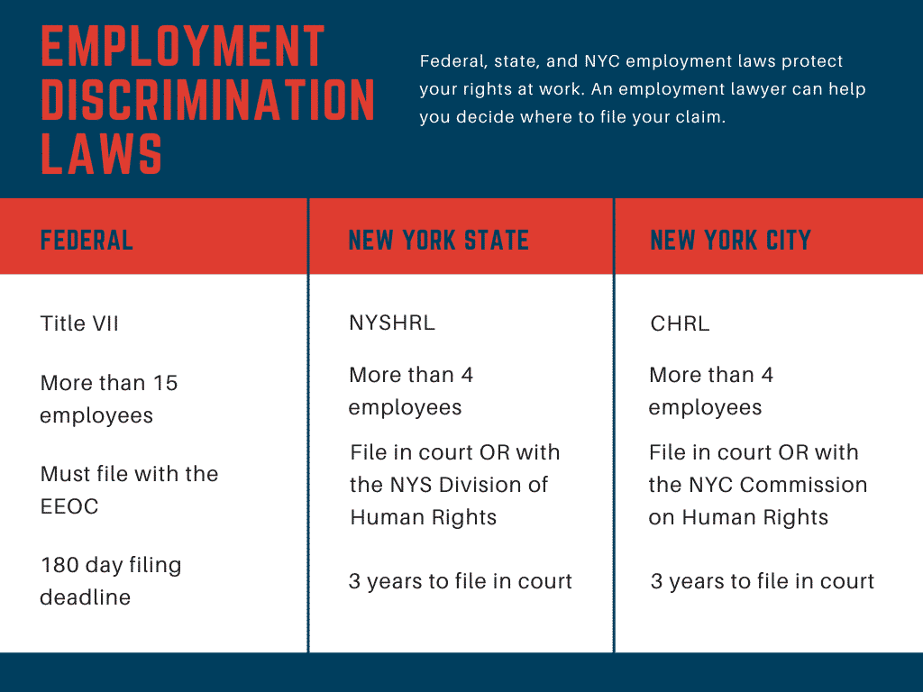 Comparing employment discrimination laws at the federal, state, and NYC levels