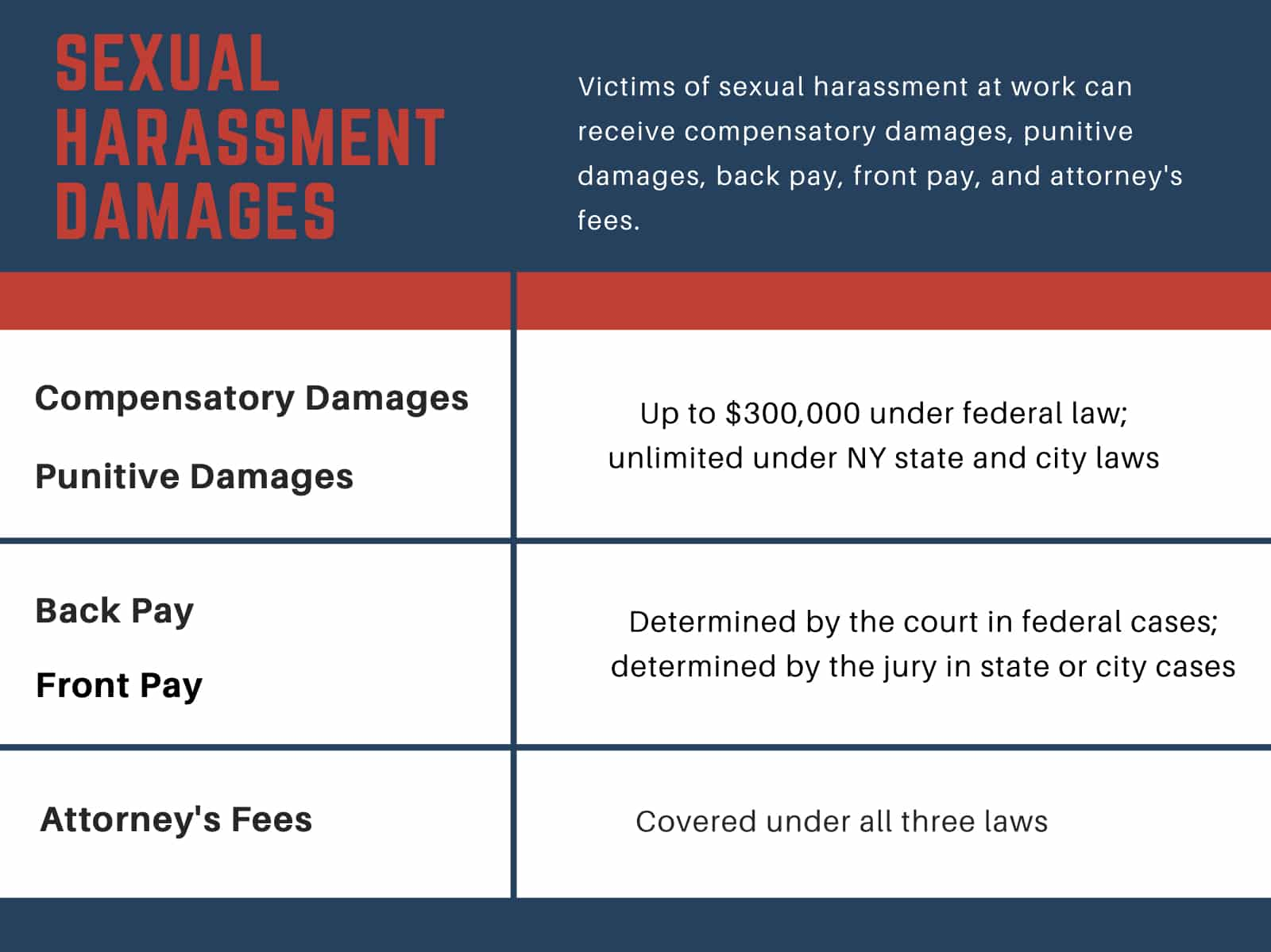 sexual harassment damages